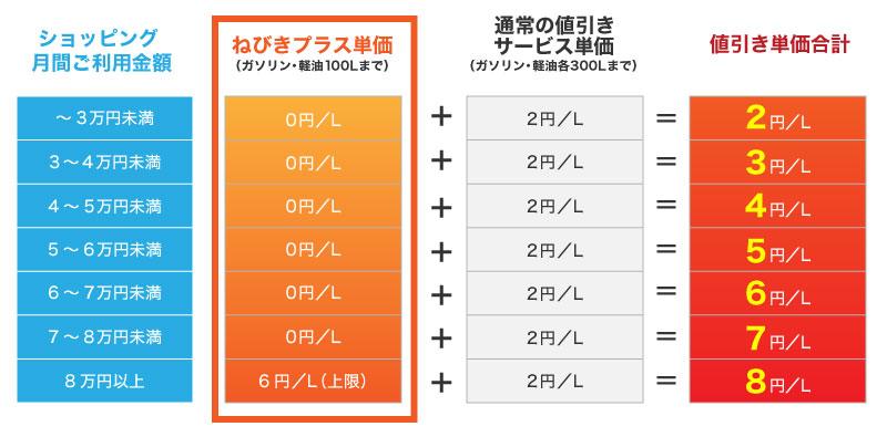 「ねびきプラスサービス」値引き表